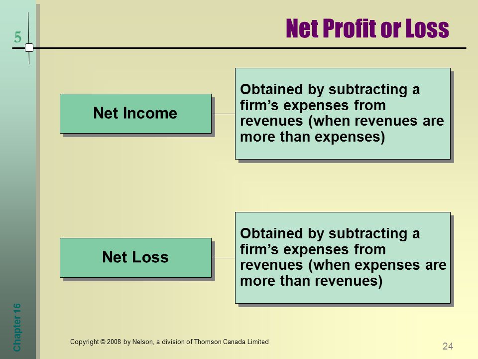 Chapter Copyright © 2008 by Nelson, a division of Thomson Canada Limited 5 Net Income Net Loss Obtained by subtracting a firm's expenses from revenues (when revenues are more than expenses) Obtained by subtracting a firm's expenses from revenues (when expenses are more than revenues) Net Profit or Loss