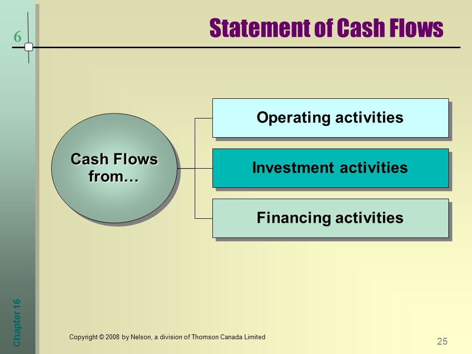 Chapter Copyright © 2008 by Nelson, a division of Thomson Canada Limited 6 Cash Flows from… Investment activities Operating activities Financing activities Statement of Cash Flows