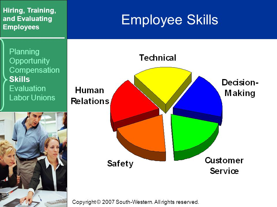 Hiring, Training, and Evaluating Employees Copyright © 2007 South-Western.