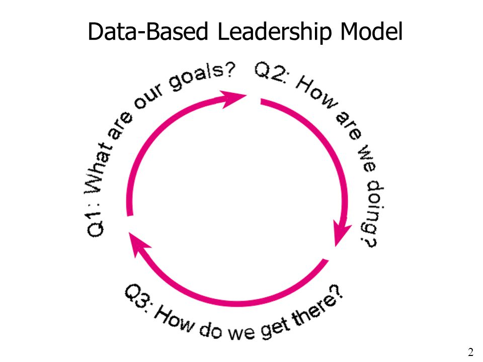 2 Data-Based Leadership Model
