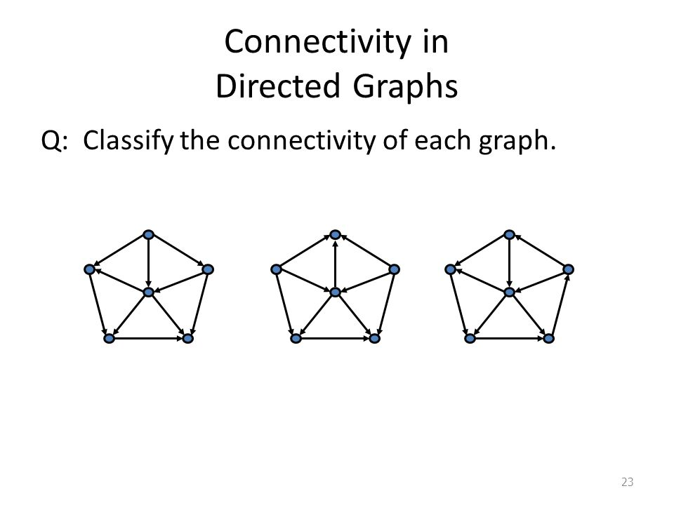 Connectivity in Directed Graphs Q: Classify the connectivity of each graph. 23