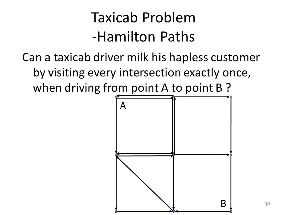 Taxicab Problem -Hamilton Paths Can a taxicab driver milk his hapless customer by visiting every intersection exactly once, when driving from point A to point B .