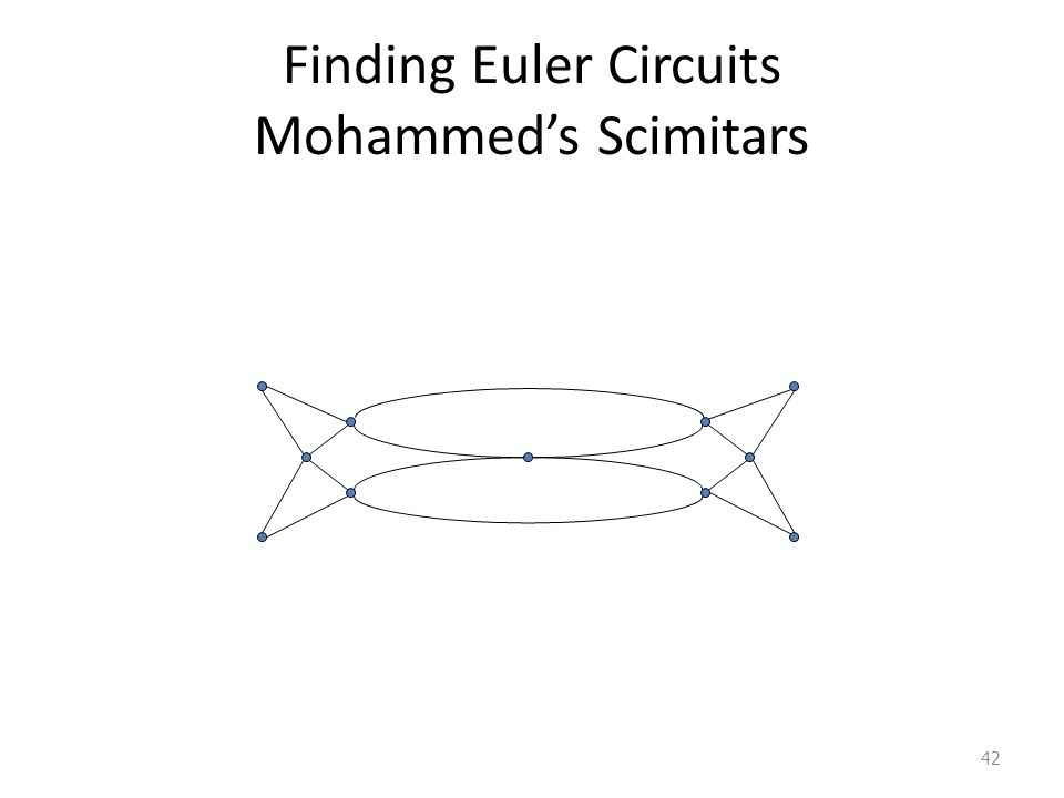 Finding Euler Circuits Mohammed's Scimitars 42