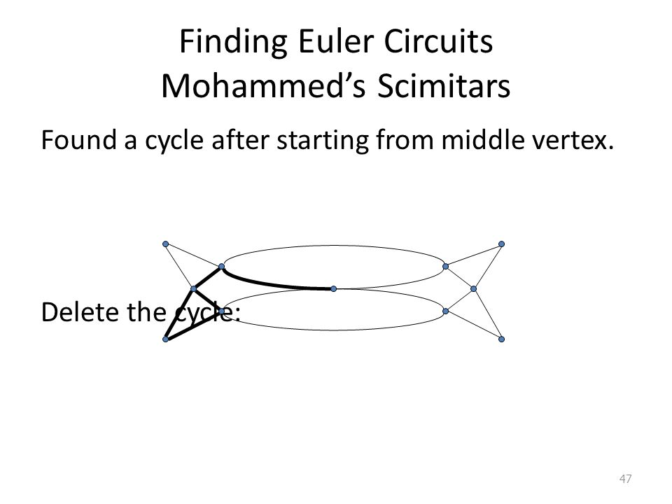 Finding Euler Circuits Mohammed's Scimitars Found a cycle after starting from middle vertex.