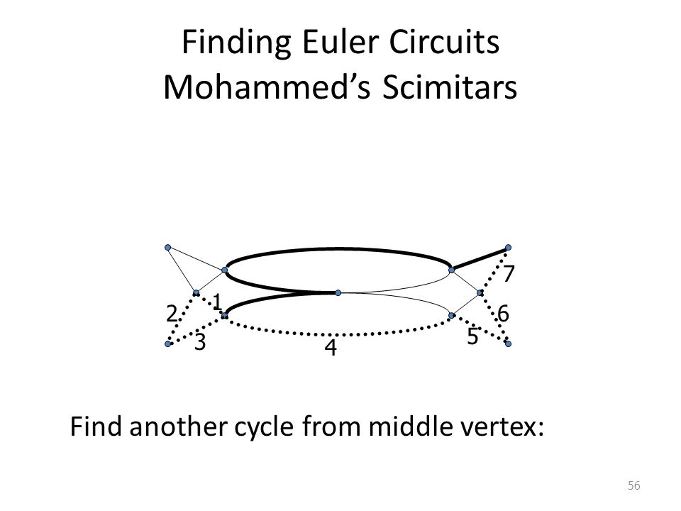 Finding Euler Circuits Mohammed's Scimitars Find another cycle from middle vertex: