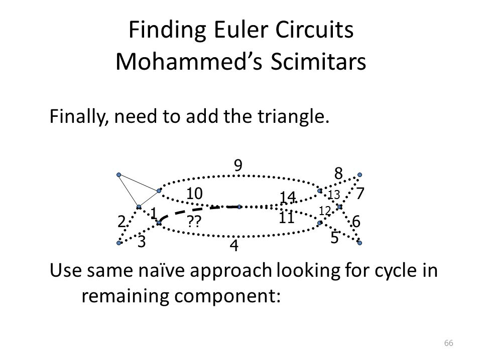 Finding Euler Circuits Mohammed's Scimitars Finally, need to add the triangle.