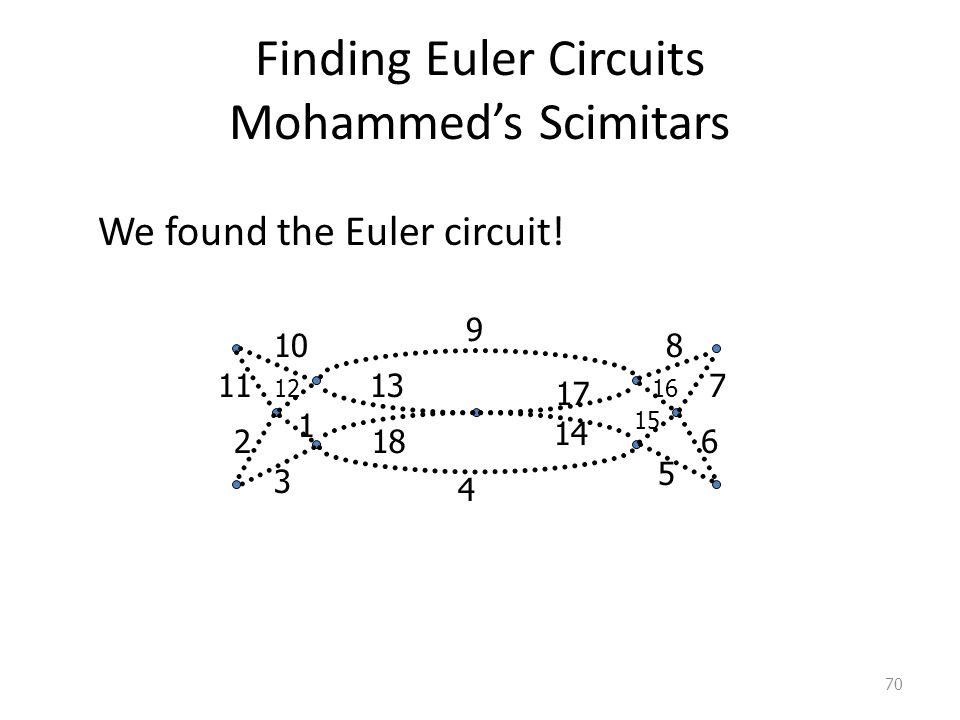Finding Euler Circuits Mohammed's Scimitars We found the Euler circuit.