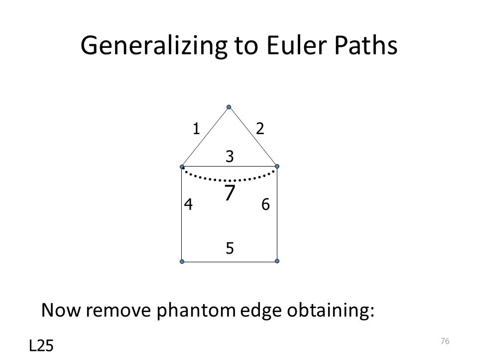 Generalizing to Euler Paths Now remove phantom edge obtaining: L