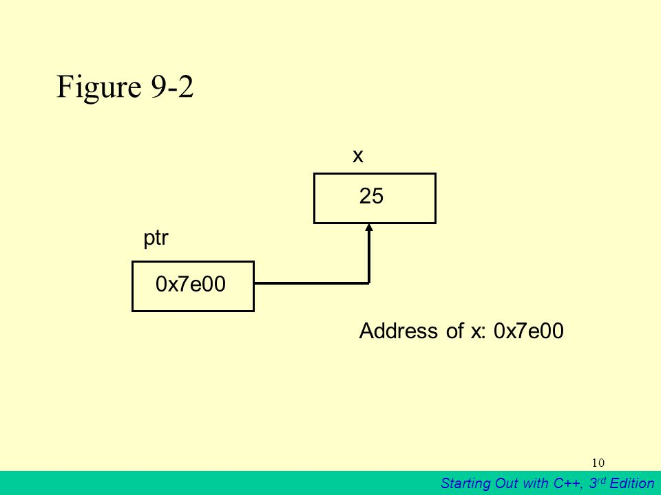 Starting Out with C++, 3 rd Edition 10 Figure 9-2 0x7e00 25 ptr x Address of x: 0x7e00