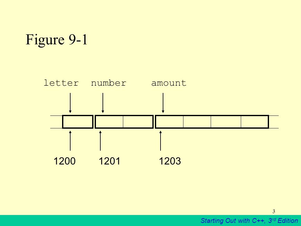 Starting Out with C++, 3 rd Edition 3 Figure letternumberamount