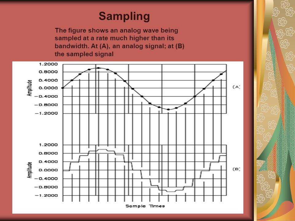 Sampling The figure shows an analog wave being sampled at a rate much higher than its bandwidth.