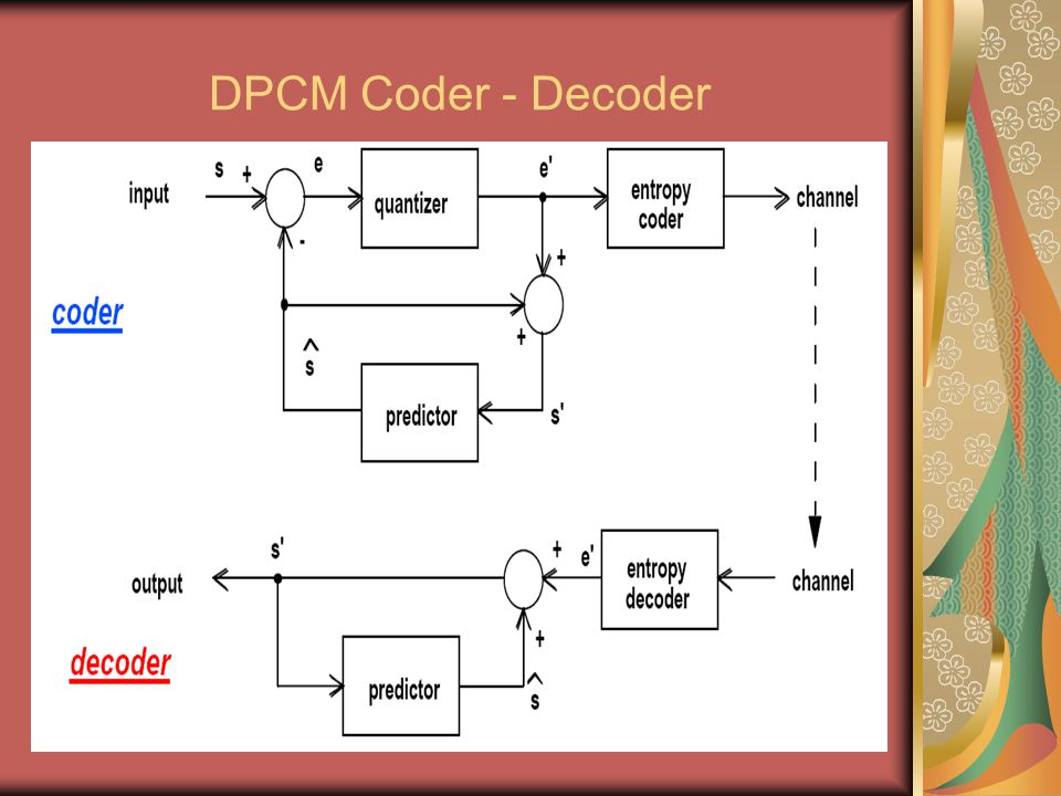 DPCM Coder - Decoder