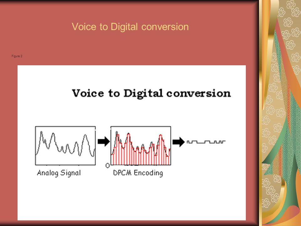 Voice to Digital conversion Figure 2