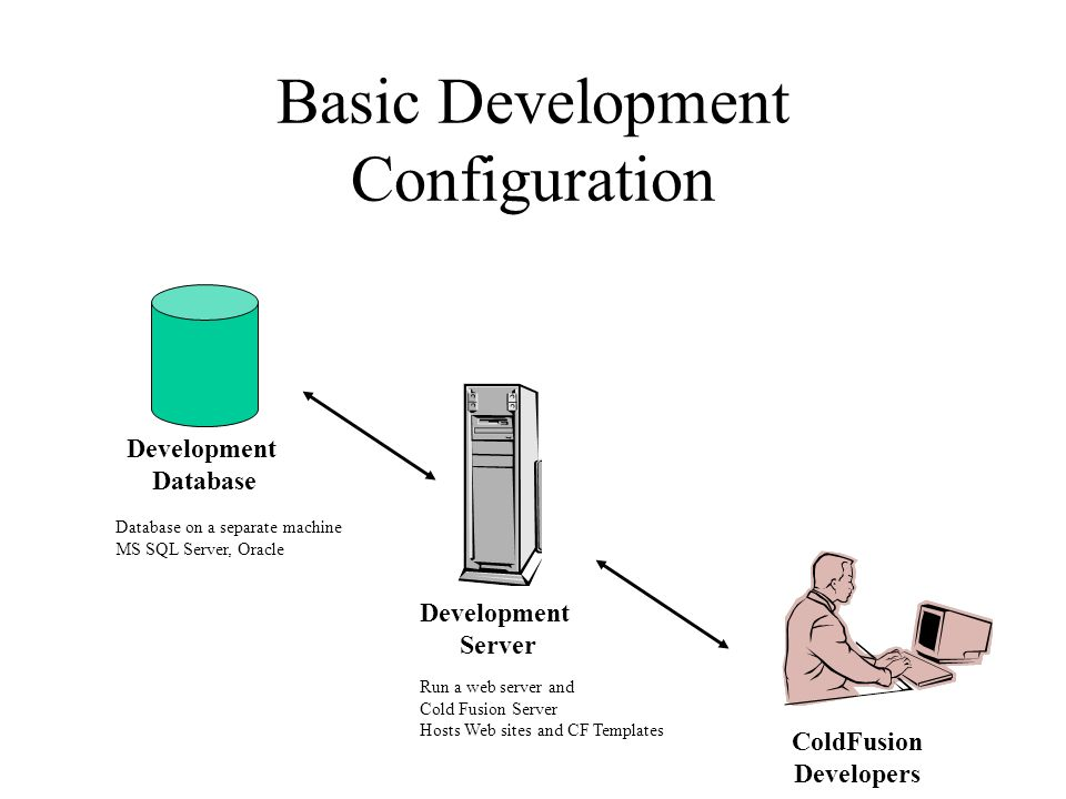 Basic Development Configuration Development Database Development Server ColdFusion Developers Run a web server and Cold Fusion Server Hosts Web sites and CF Templates Database on a separate machine MS SQL Server, Oracle