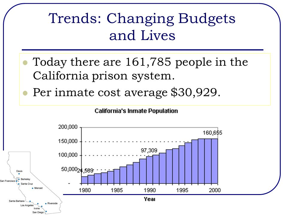 Trends: Changing Budgets and Lives Today there are 161,785 people in the California prison system.