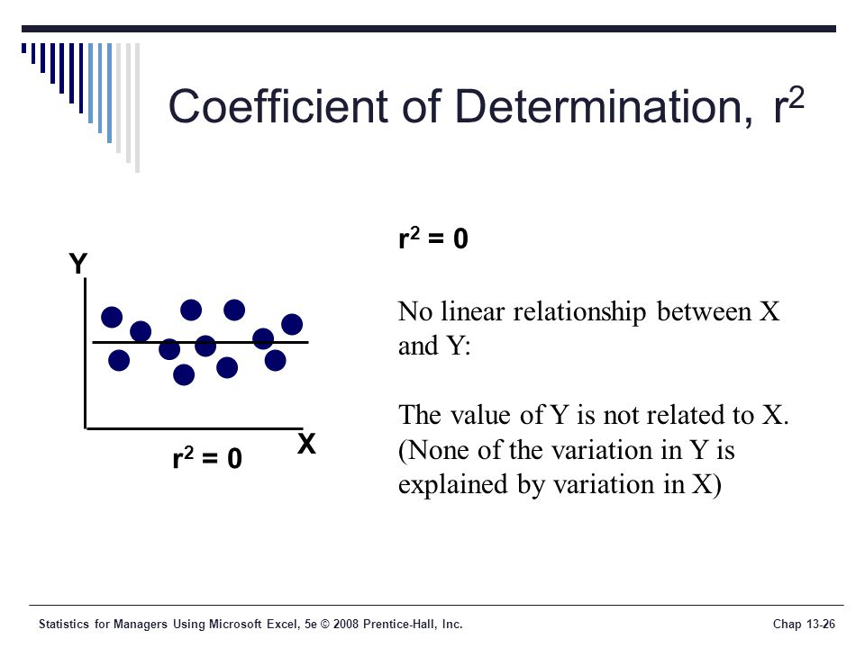 Statistics for Managers Using Microsoft Excel, 5e © 2008 Prentice-Hall, Inc.Chap Coefficient of Determination, r 2 r 2 = 0 No linear relationship between X and Y: The value of Y is not related to X.