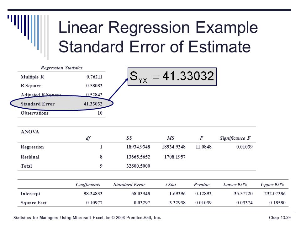 Statistics for Managers Using Microsoft Excel, 5e © 2008 Prentice-Hall, Inc.Chap Linear Regression Example Standard Error of Estimate Regression Statistics Multiple R R Square Adjusted R Square Standard Error Observations10 ANOVA dfSSMSFSignificance F Regression Residual Total CoefficientsStandard Errort StatP-valueLower 95%Upper 95% Intercept Square Feet