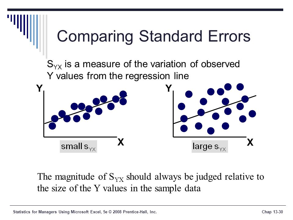 Statistics for Managers Using Microsoft Excel, 5e © 2008 Prentice-Hall, Inc.Chap Comparing Standard Errors YY X X S YX is a measure of the variation of observed Y values from the regression line The magnitude of S YX should always be judged relative to the size of the Y values in the sample data