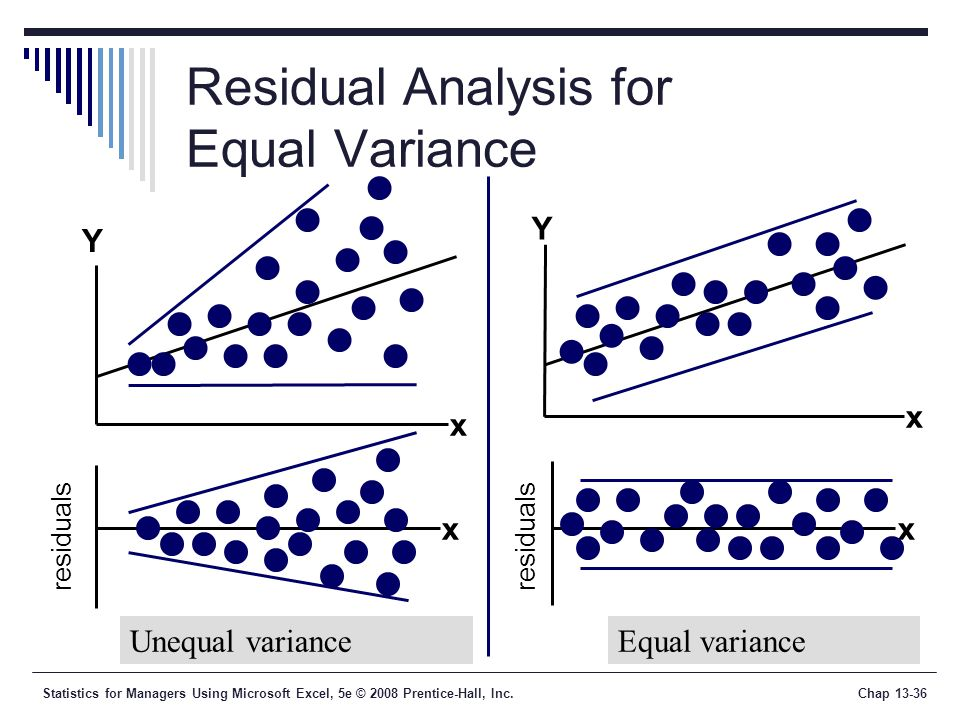 Statistics for Managers Using Microsoft Excel, 5e © 2008 Prentice-Hall, Inc.Chap Residual Analysis for Equal Variance Unequal varianceEqual variance xx Y x x Y residuals