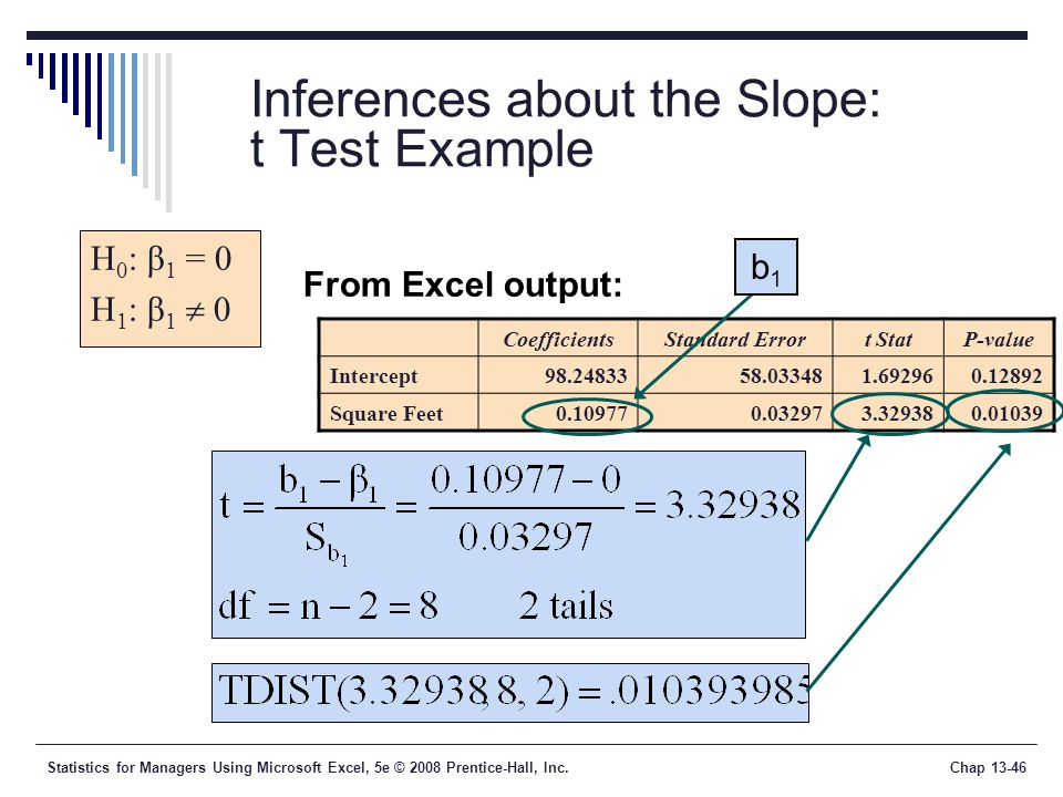 Statistics for Managers Using Microsoft Excel, 5e © 2008 Prentice-Hall, Inc.Chap Inferences about the Slope: t Test Example H 0 : β 1 = 0 H 1 : β 1  0 From Excel output: CoefficientsStandard Errort StatP-value Intercept Square Feet b1b1
