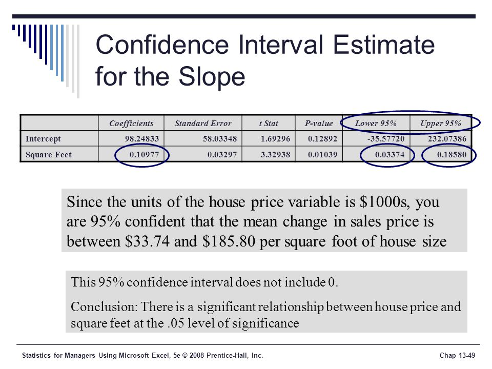 Statistics for Managers Using Microsoft Excel, 5e © 2008 Prentice-Hall, Inc.Chap Confidence Interval Estimate for the Slope Since the units of the house price variable is $1000s, you are 95% confident that the mean change in sales price is between $33.74 and $ per square foot of house size CoefficientsStandard Errort StatP-valueLower 95%Upper 95% Intercept Square Feet This 95% confidence interval does not include 0.