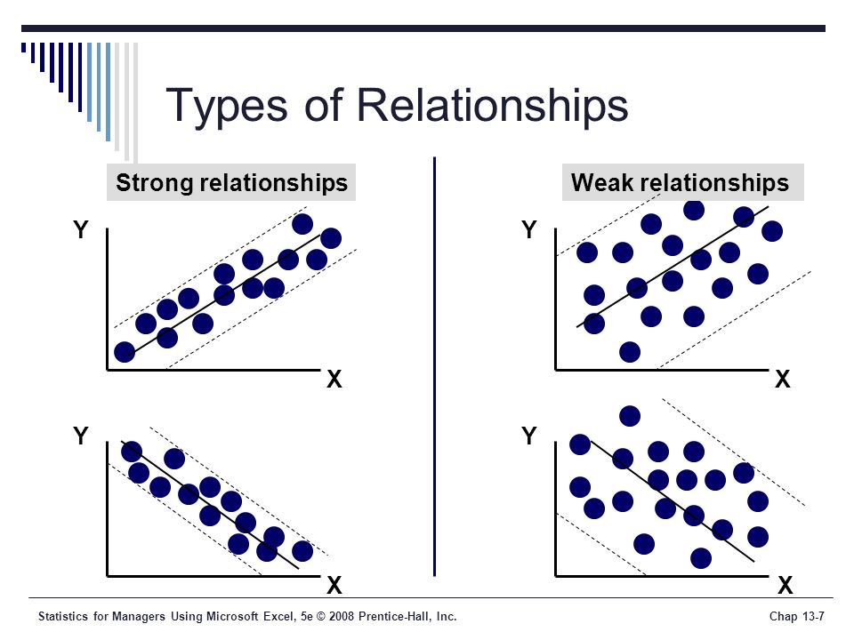 Statistics for Managers Using Microsoft Excel, 5e © 2008 Prentice-Hall, Inc.Chap 13-7 Types of Relationships Y X Y X Y Y X X Strong relationshipsWeak relationships