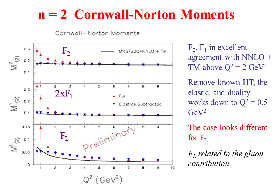 F 2, F 1 in excellent agreement with NNLO + TM above Q 2 = 2 GeV 2 Remove known HT, the elastic, and duality works down to Q 2 = 0.5 GeV 2 The case looks different for F L F L related to the gluon contribution n = 2 Cornwall-Norton Moments F2F2F2F2 FLFLFLFL 2xF 1