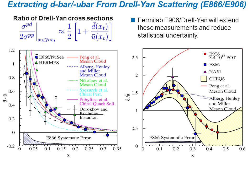 Extracting d-bar/-ubar From Drell-Yan Scattering (E866/E906) Ratio of Drell-Yan cross sections Fermilab E906/Drell-Yan will extend these measurements and reduce statistical uncertainty.