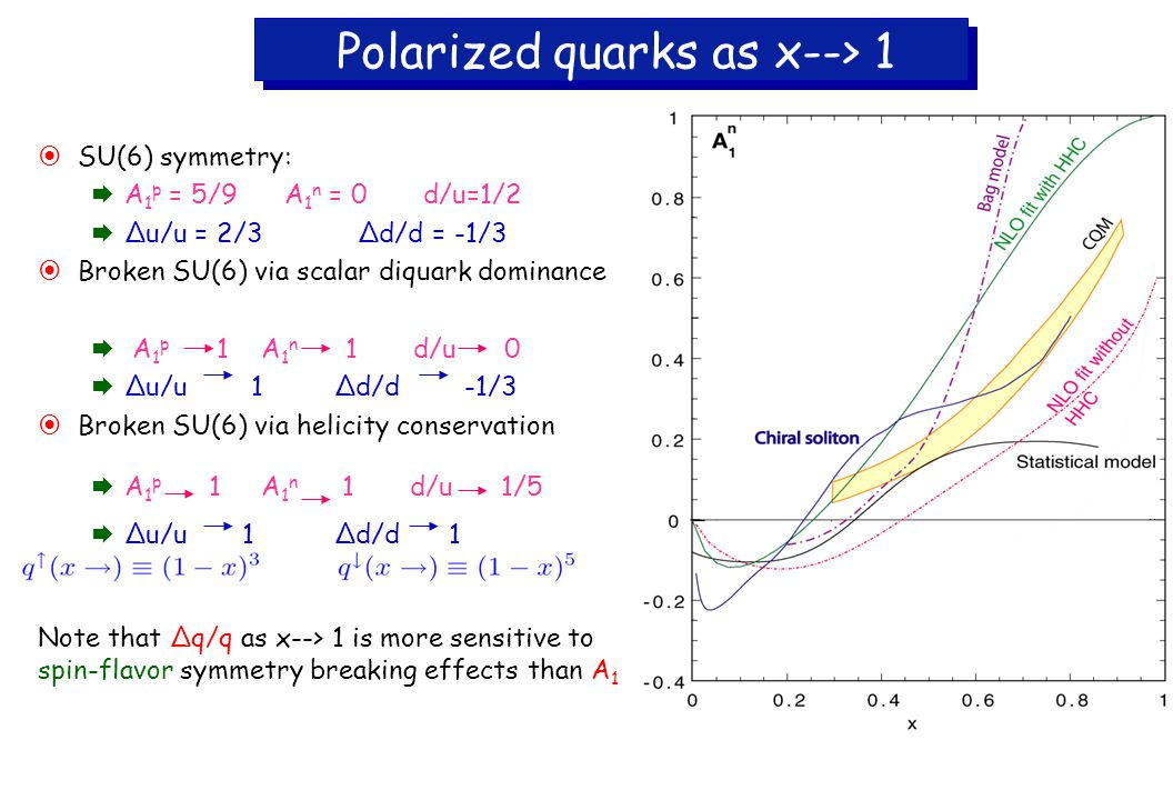 Polarized quarks as x--> 1  SU(6) symmetry:  A 1 p = 5/9 A 1 n = 0 d/u=1/2  ∆u/u = 2/3 ∆d/d = -1/3  Broken SU(6) via scalar diquark dominance  A 1 p 1 A 1 n 1 d/u 0  ∆u/u 1 ∆d/d -1/3  Broken SU(6) via helicity conservation  A 1 p 1 A 1 n 1 d/u 1/5  ∆u/u 1 ∆d/d 1 Note that ∆q/q as x--> 1 is more sensitive to spin-flavor symmetry breaking effects than A 1