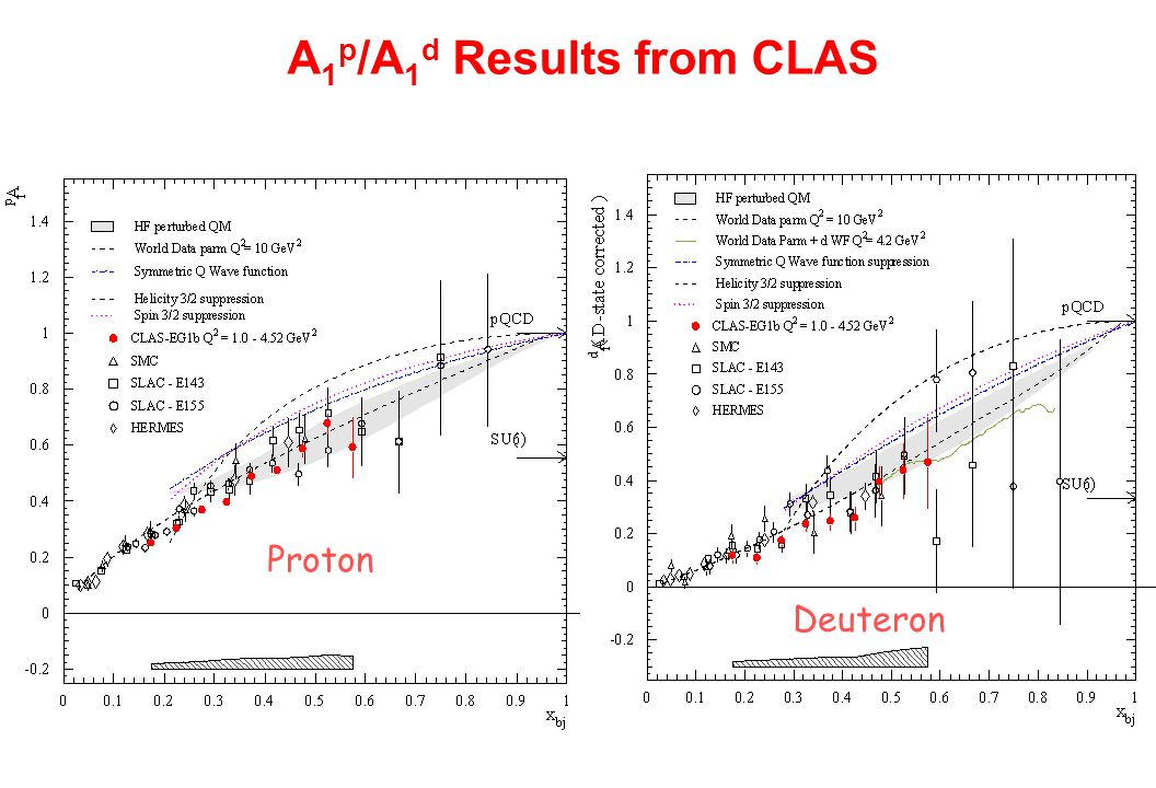 A 1 p /A 1 d Results from CLAS Proton Deuteron