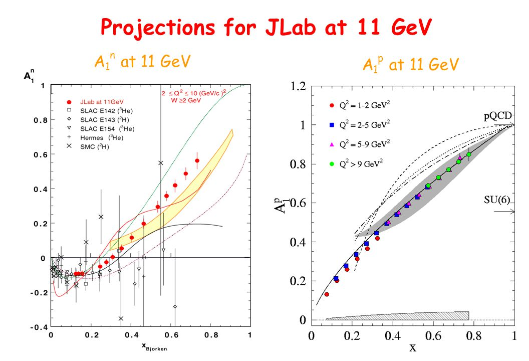 A 1 p at 11 GeV Projections for JLab at 11 GeV A 1 n at 11 GeV