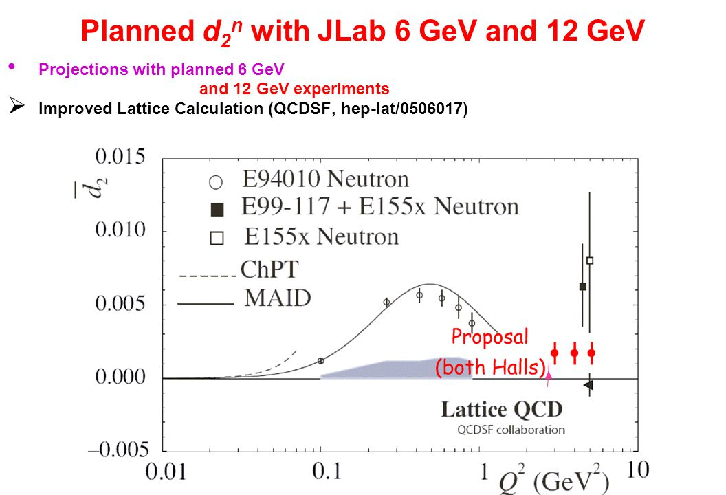 Planned d 2 n with JLab 6 GeV and 12 GeV Projections with planned 6 GeV and 12 GeV experiments  Improved Lattice Calculation (QCDSF, hep-lat/ )