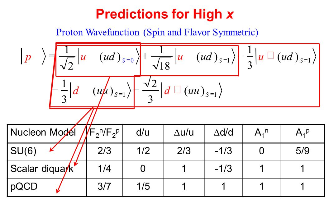 Predictions for High x Nucleon ModelF 2 n /F 2 p d/u  u/u  d/d A1nA1n A1pA1p SU(6)2/31/22/3-1/305/9 Scalar diquark1/401-1/311 pQCD3/71/51111 Proton Wavefunction (Spin and Flavor Symmetric) )( 3 2 )( 3 1 )( 3 1 )( 18 1 )( 2 1     SS SSS uud d udu u up