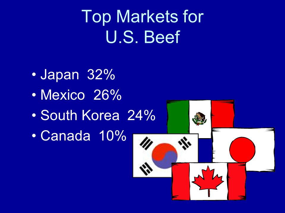 Top Markets for U.S. Beef Japan 32% Mexico 26% South Korea 24% Canada 10%