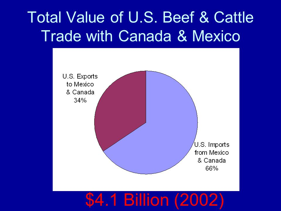Total Value of U.S. Beef & Cattle Trade with Canada & Mexico $4.1 Billion (2002)