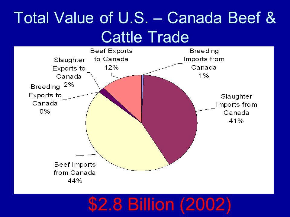 Total Value of U.S. – Canada Beef & Cattle Trade $2.8 Billion (2002)