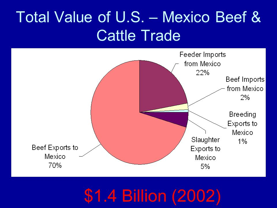 Total Value of U.S. – Mexico Beef & Cattle Trade $1.4 Billion (2002)