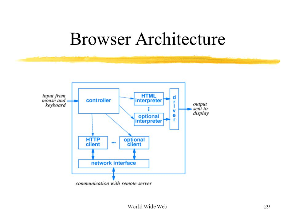 World Wide Web29 Browser Architecture