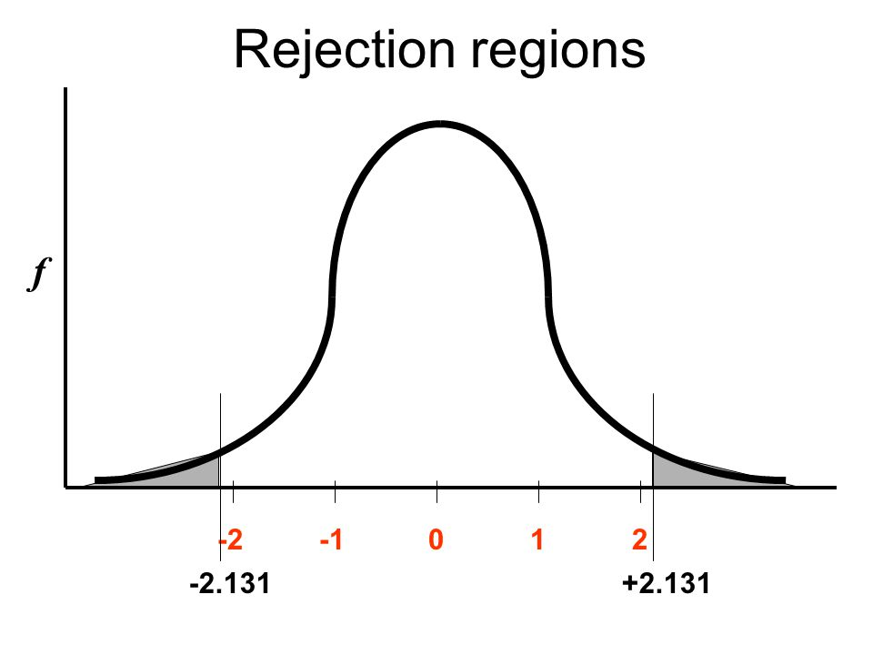 Rejection regions f