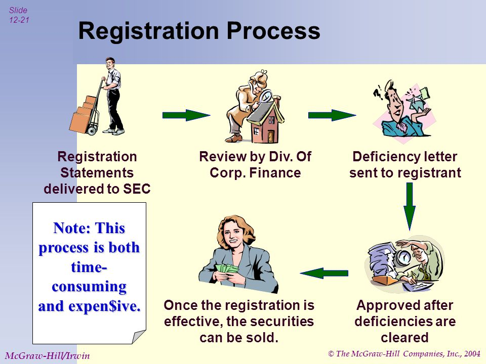 © The McGraw-Hill Companies, Inc., 2004 Slide McGraw-Hill/Irwin Registration Process Registration Statements delivered to SEC Review by Div.