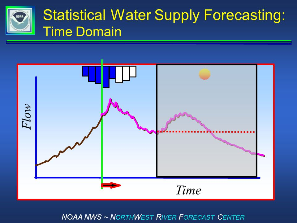 NOAA NWS ~ N ORTH W EST R IVER F ORECAST C ENTER Statistical Water Supply Forecasting: Time Domain Time Flow