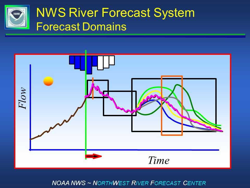 NOAA NWS ~ N ORTH W EST R IVER F ORECAST C ENTER NWS River Forecast System Forecast Domains Time Flow