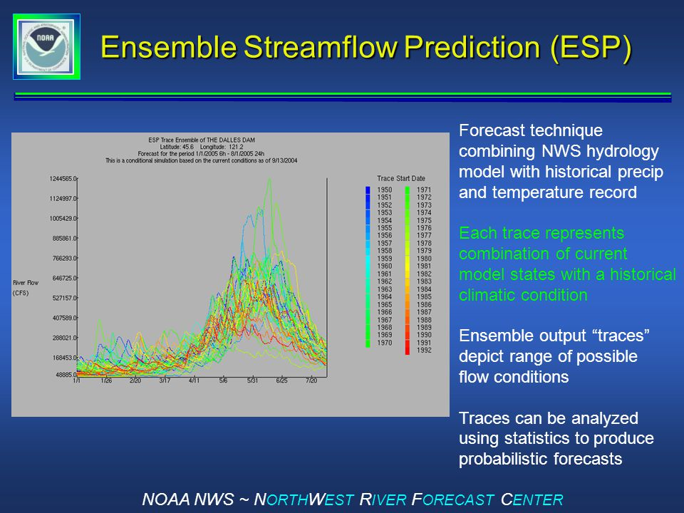 NOAA NWS ~ N ORTH W EST R IVER F ORECAST C ENTER Ensemble Streamflow Prediction (ESP) Forecast technique combining NWS hydrology model with historical precip and temperature record Each trace represents combination of current model states with a historical climatic condition Ensemble output traces depict range of possible flow conditions Traces can be analyzed using statistics to produce probabilistic forecasts