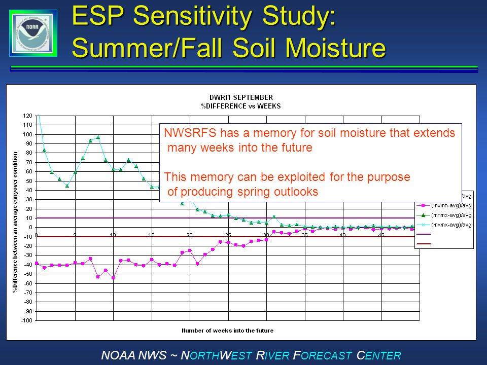 NOAA NWS ~ N ORTH W EST R IVER F ORECAST C ENTER ESP Sensitivity Study: Summer/Fall Soil Moisture NWSRFS has a memory for soil moisture that extends many weeks into the future This memory can be exploited for the purpose of producing spring outlooks