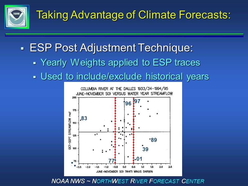 NOAA NWS ~ N ORTH W EST R IVER F ORECAST C ENTER  ESP Post Adjustment Technique:  Yearly Weights applied to ESP traces  Used to include/exclude historical years Taking Advantage of Climate Forecasts: