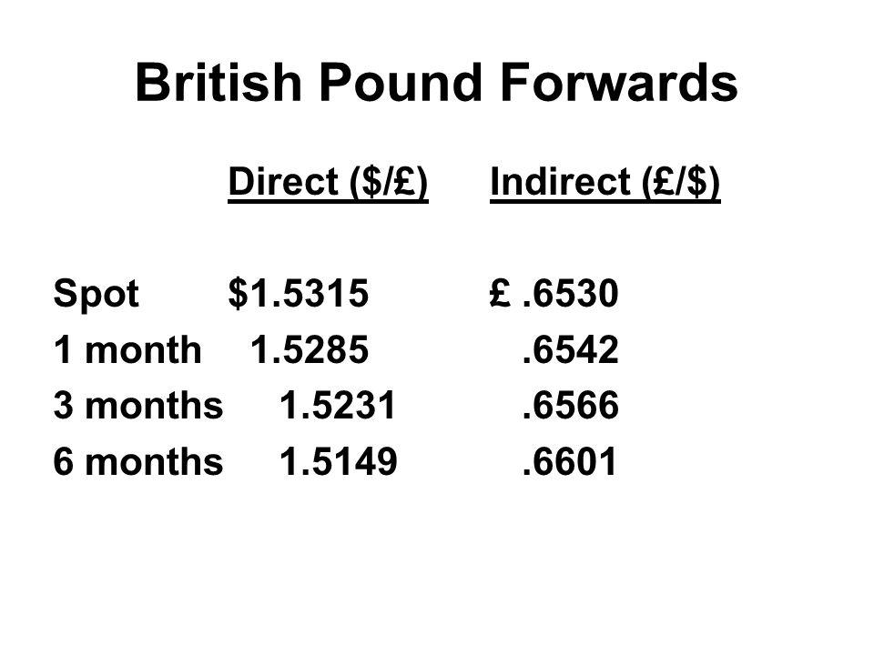 British Pound Forwards Direct ($/£)Indirect (£/$) Spot$1.5315£.6530 1 month 1.5285.6542 3 months 1.5231.6566 6 months 1.5149.6601
