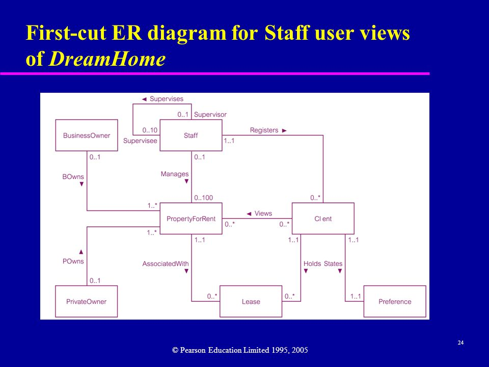 24 First-cut ER diagram for Staff user views of DreamHome © Pearson Education Limited 1995, 2005