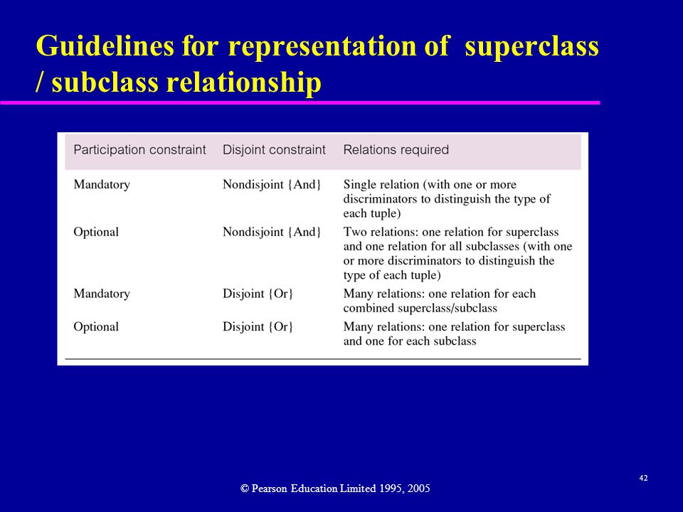 42 Guidelines for representation of superclass / subclass relationship © Pearson Education Limited 1995, 2005