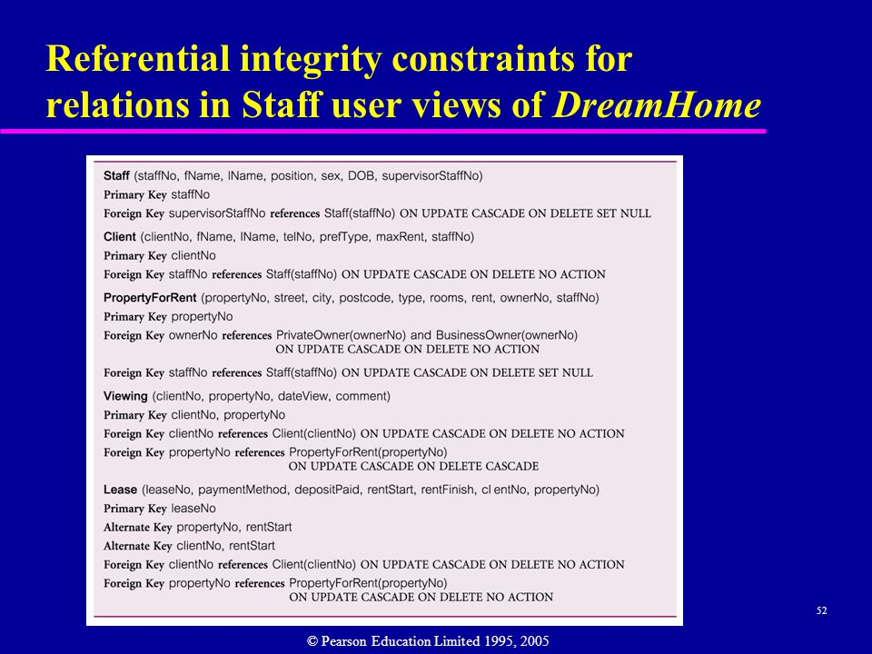 52 Referential integrity constraints for relations in Staff user views of DreamHome © Pearson Education Limited 1995, 2005