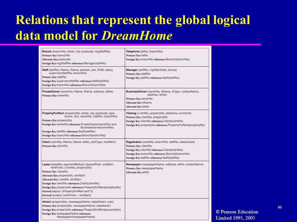 60 Relations that represent the global logical data model for DreamHome © Pearson Education Limited 1995, 2005